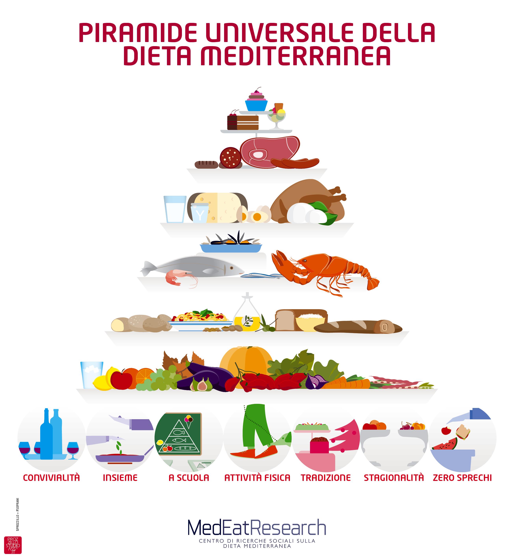 la piramide della dieta mediterranea parlando di digiuno in terapia oncologica